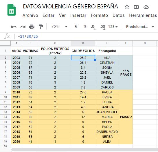 Tabla de datos y escalas para realizar diagramas de barras proporcionales a las cifras anuales de violencia de género.