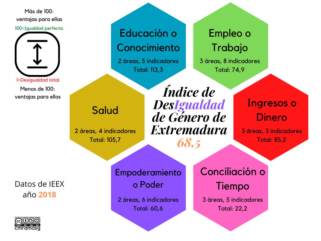 Infografía sobre el ISDG de Extremadura de 2018, basada en los datos del IEEX, que hemos elaborado en Canva.