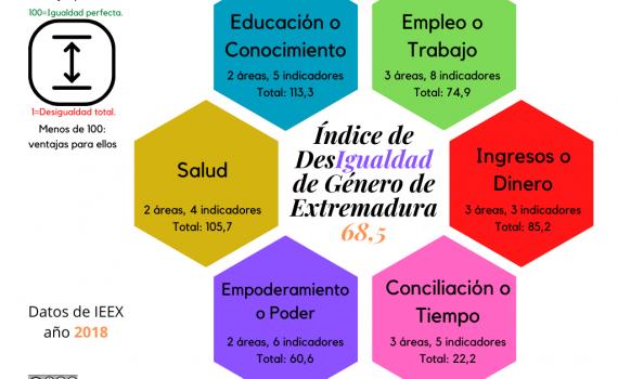 Infografía sobre el ISDG de Extremadura de 2018 basada en los datos del IEEX